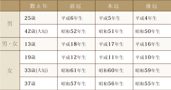 2017yakudoshi