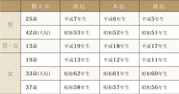 2018yakudoshi